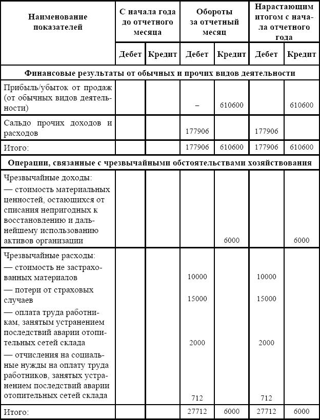 Результатов финансовых шпаргалка конечных учет